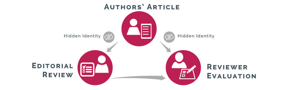 Article and peer review management